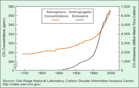 Co2 Levels Chart Atmospheric Co2 Levels