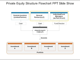 Fund Structure Chart 11498580 Style Hierarchy Flowchart 3 Piece Powerpoint