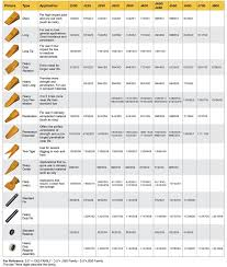 Tips And Adapters Aftermarket Caterpillar Parts Costex