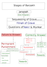 Feelings Buried Alive Never Die Chart Barzakh Wikipedia