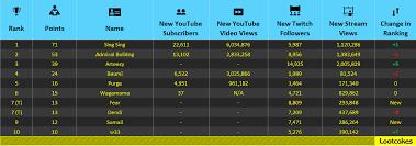 top dota 2 streamers youtubers 1 2017