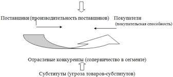 Дипломная работа Совершенствование продаж в розничной торговле  Рис 1 1 Пять факторов определяющих структурную привлекательность сегмента