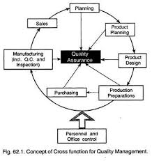 essay on quality control of products top essays concept of cross function for quality management
