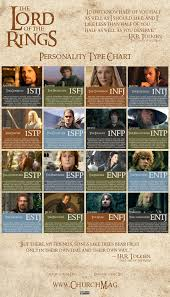 The Lord Of The Rings Personality Types Intj Entj
