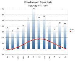 Datei:Klimadiagramm-angermünde.jpg – Wikipedia