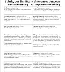 writing argumentative essays examples argumentative essay example  writing argumentative essays examples essay writing topics resume format examples