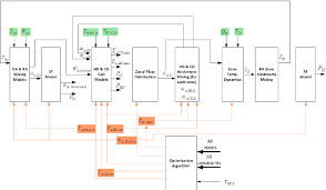 Air Conditioning Flow Chart Signal Flow Chart Of Hvac Component Models The Variables In