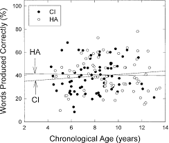 Chronological Words Percentage Of Words Produced Correctly Versus Chronological Age For