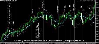 Trading Method 2 Parabolic Sar Trading Forex Strategies
