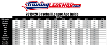 2019 Baseball Age Chart How To Figure Out Your Players Age Group For Baseball For