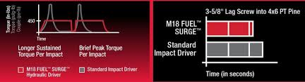 m18 fuel logo. many features carry over from the latest milwaukee m18 fuel impact driver such as 4 mode drive control which is really 3 selectable speeds (low,medium logo