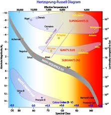 Main Sequence Star Chart Hertzsprung Russell Diagram Cosmos