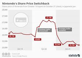Chart Nintendos Share Price Switchback Statista