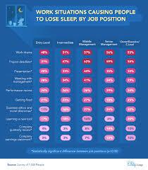 Losing Sleep To Stress The Sleep Judge