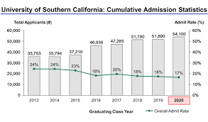 usc essay prompts university of southern california acceptance  university of southern california acceptance rate and admission university of southern california admission statistics
