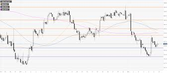 Us Dollar Index Live Chart Investing Com Us Dollar Index Price Analysis Dxy Consolidates Gains Above
