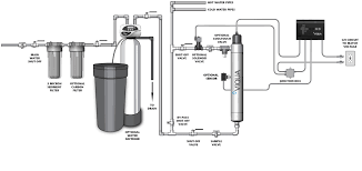 Home Water Treatment Systems Uv Disinfection Water Treatment Diagram Human Resource Management