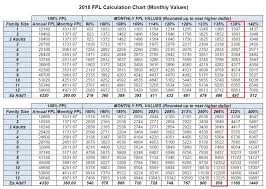 Obamacare Income Limits 2019 Chart 2018 Medi Cal Monthly Income Eligibility Chart
