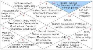 Twelfth House Vyaya Bhava Astrology Houses Horoscope