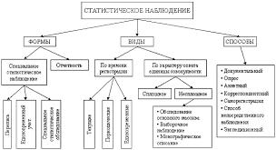 Сводка и группировка статистических материалов Реферат Формы виды и способы статистического наблюдения