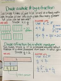 Multiplying Fractions By Whole Numbers Anchor Chart Dividing Whole Numbers By Fractions With Visual Models