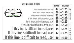 Reading Glasses Size Chart 27 Explicit Reading Glasses Test Chart