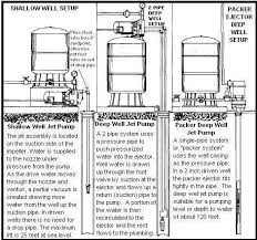 green road farm ~ submersible well pump installation Water Well Pump Wiring Diagram shallow well pump wiring diagram wiring diagram, wiring diagram water well pump saver wiring diagrams