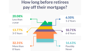Home Loan Payoff Chart Less Common For Retirees To Pay Off Mortgages