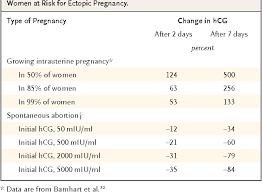 Hcg Levels After Ivf Chart Pregnancy Hcg Levels By Week Week By Week Hcg Levels Chart