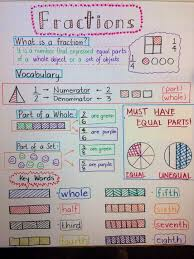 Third Grade Mathematics Chart I Combined 3 Fraction Anchor Charts Together And This Is How
