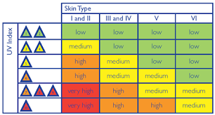 Sun Uv Index Chart Uk Cancer Research Uk Cancer Type I