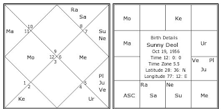 Sunny Deol Birth Chart Sunny Deol Kundli Horoscope By