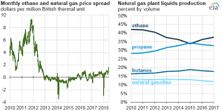 Natural Gas Liquids Price Chart Ethane Production Growth Led To Record U S Natural Gas