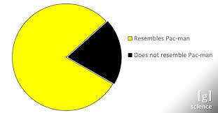 Pacman Pie Chart These Pie Charts Show That Data Can Be Hilarious Insomnia