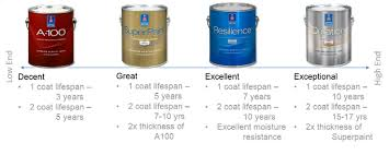 Paint Sheen Chart Sherwin Williams High Quality Paint And Products Five Star Painting Of Loudoun