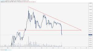 Bitcoin Price Multiple Timeframes Show Macro Bullish Trend
