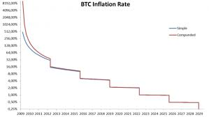 Bitcoin Inflation Rate Chart