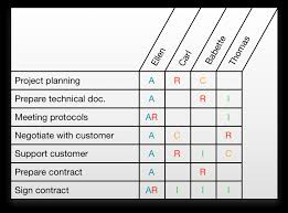 Raci Matrices Come With Benefits Allegra Project Management Blog