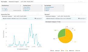 Instagram Followers Chart The Best Instagram Analytics Tools Brandwatch