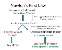 Laws Of Motion Examples Newtons Laws Of Motion Formula Applications Studiousguy