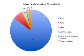 Pie Chart Over 100 Percent How To Use Charts Graphs And Maps For Information