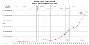 National Debt By President Chart U S Federal Debt By President Political Party Truthful