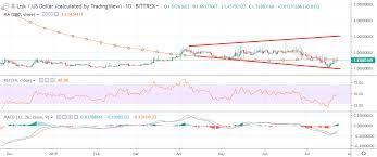 Lisk Price Analysis Lsk Usd Technical Crossroads Crypto