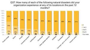 disaster preparedness planning ahead com the most disruptive and wide sp disasters that affect business operations are power outages followed by storms