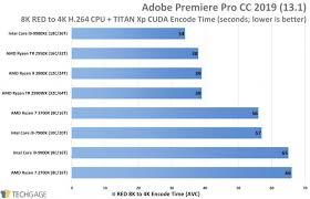 Intel Chip Performance Chart Intel Core Vs Amd Ryzen Cpus Benchmarks Comparison Cg