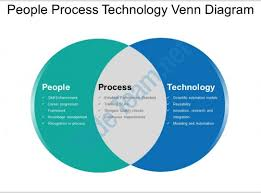 Venn Diagram In Ppt People Process Technology Venn Diagram Ppt Slide Show Powerpoint