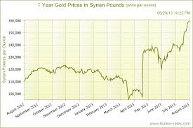 This Is What The Impending War With Syria Means For Gold