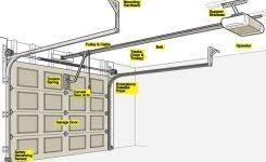 kenmore ice maker parts. garage door opener 101 \u2013 how a works regarding parts diagram kenmore ice maker l