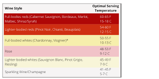 Wine Serving Temperature Chart Grapevines Sunshine And Dirt Discussions About Wine And