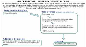 Gis Certificate University Of West Florida